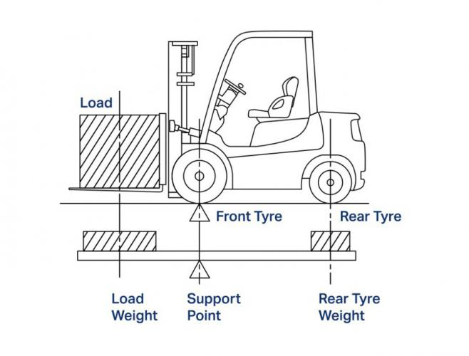 How Do Forklift Load Centres Work?